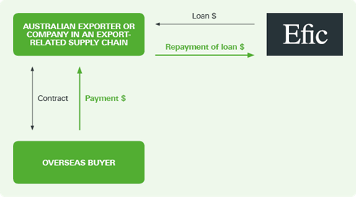 Loans For Exporters - Export Contract Loan - Efic | Efic